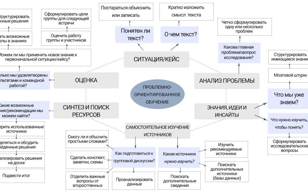 Схема PBL
