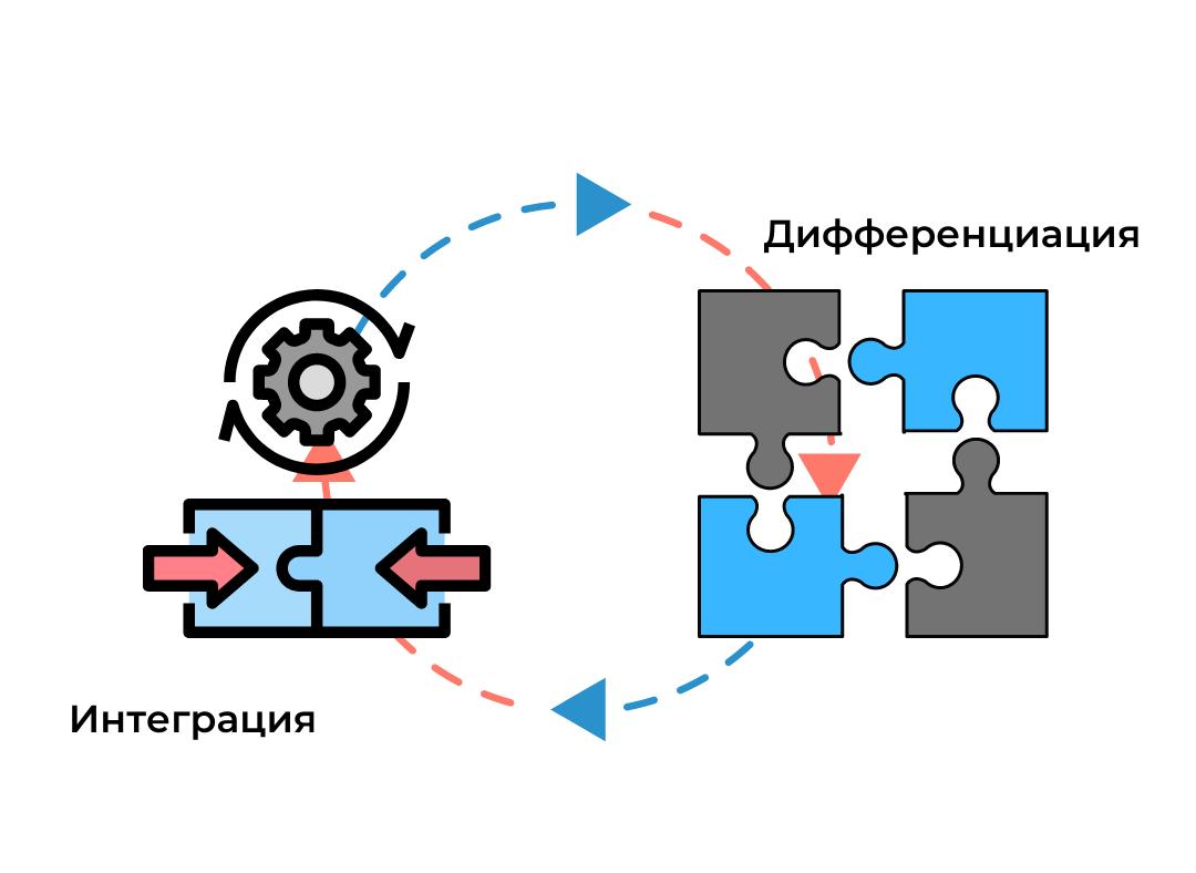 процесс интеграции и дифференциации науки